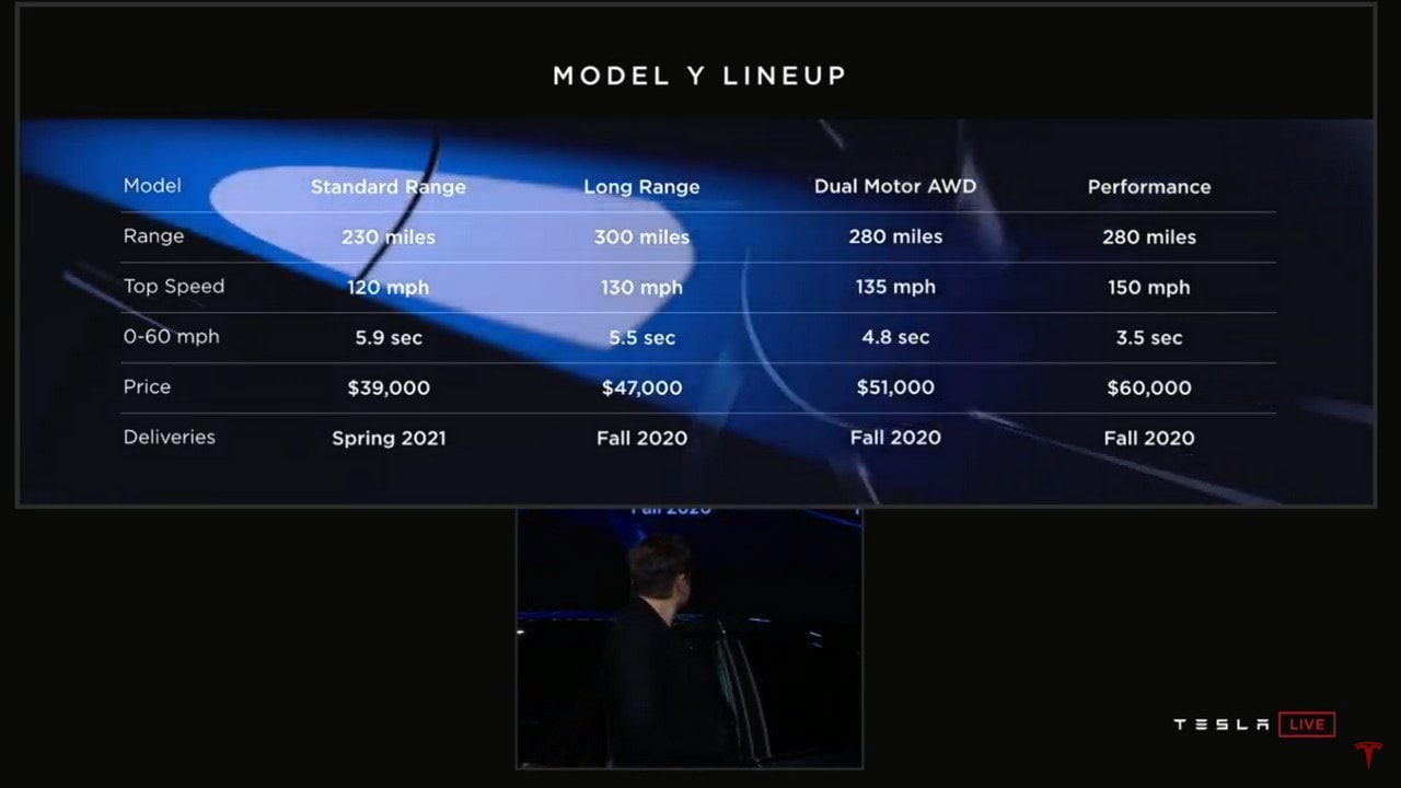 Model Y price and variants.