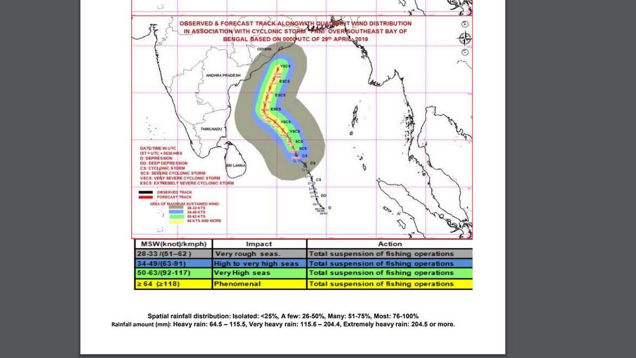 Understanding Cyclone Fani: How sea surface temperature