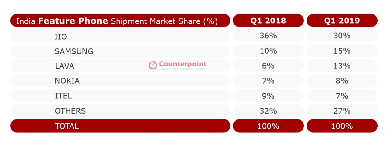 Feature phone shipments in Q1 2019. Image: Counterpoint