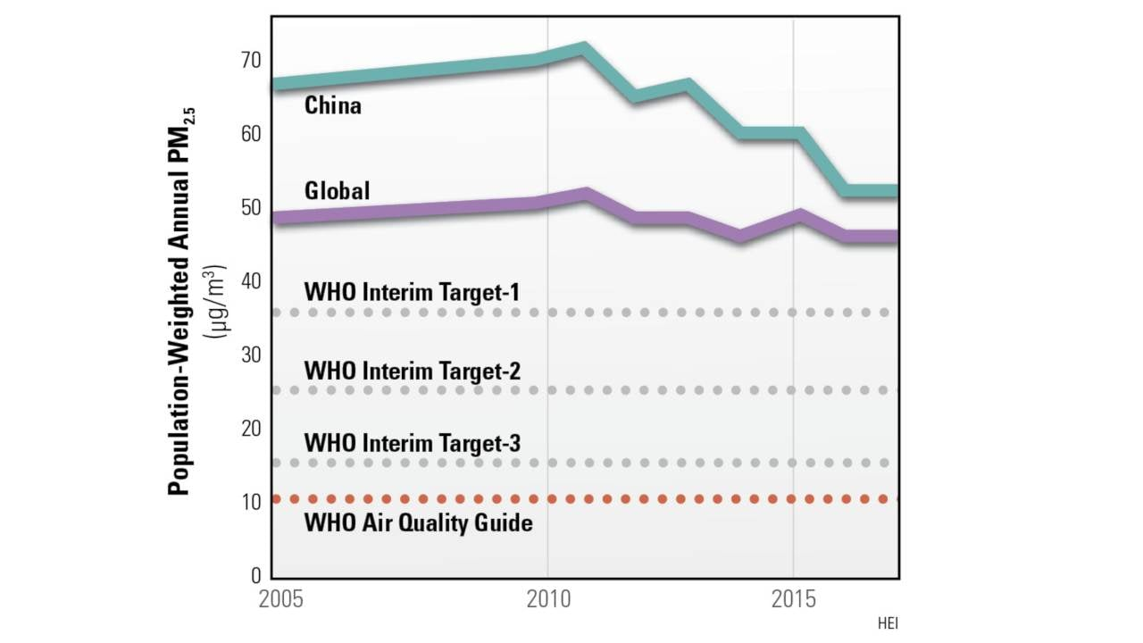 China's and global levels of PM2.5 pollutants vs targets set by WHO. Image: HEI