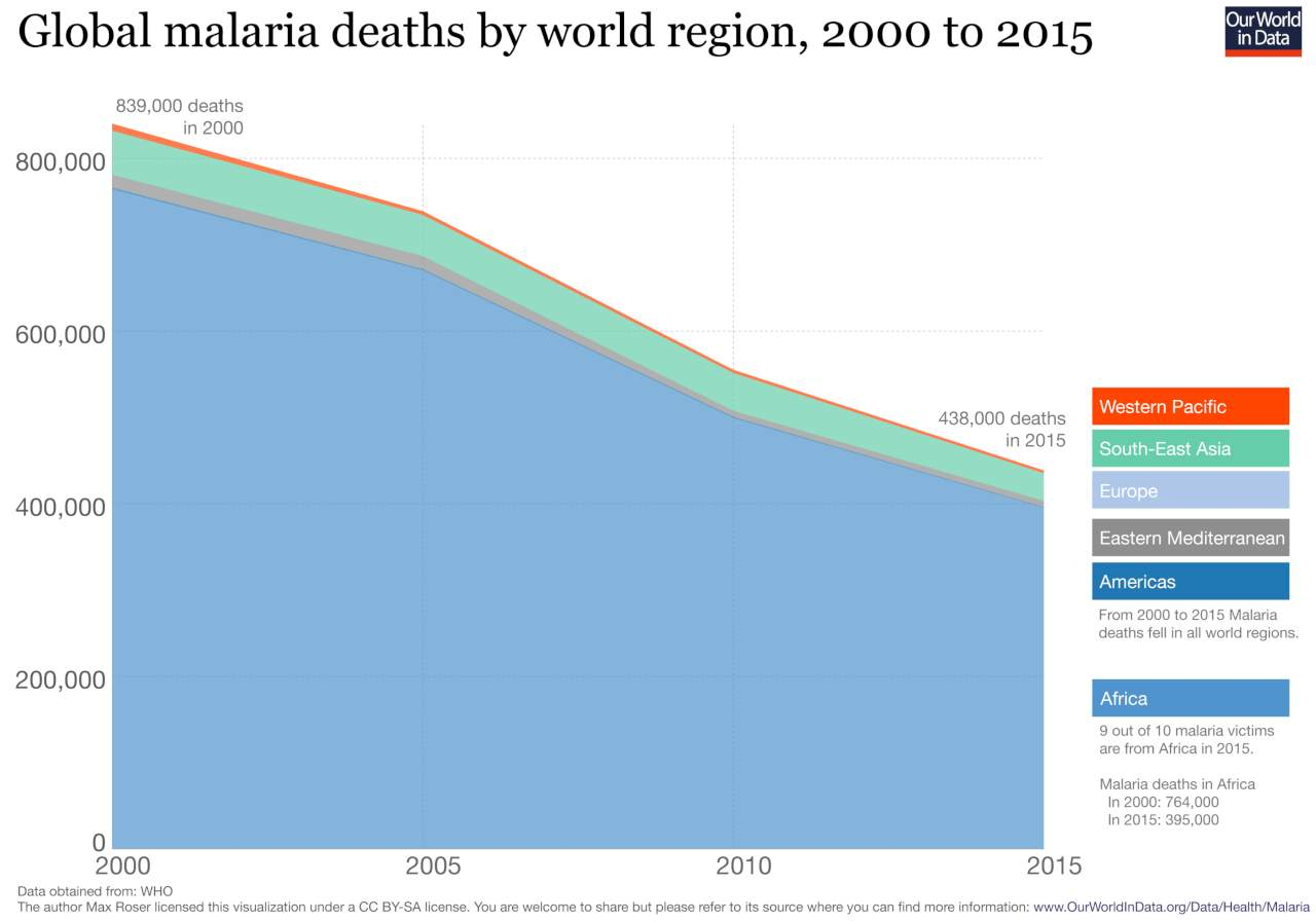 Global malaria deaths up till 2015. Image courtesy: Our World in Data