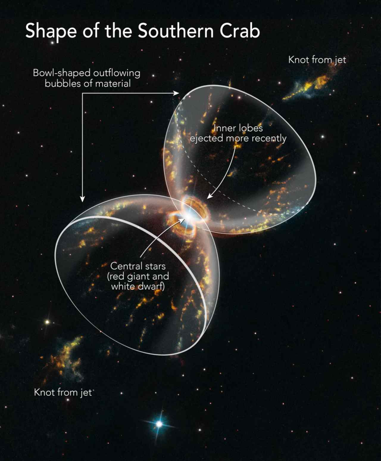 Aspects and shape of the Southern Crab Nebula. Image: NASA/STScI