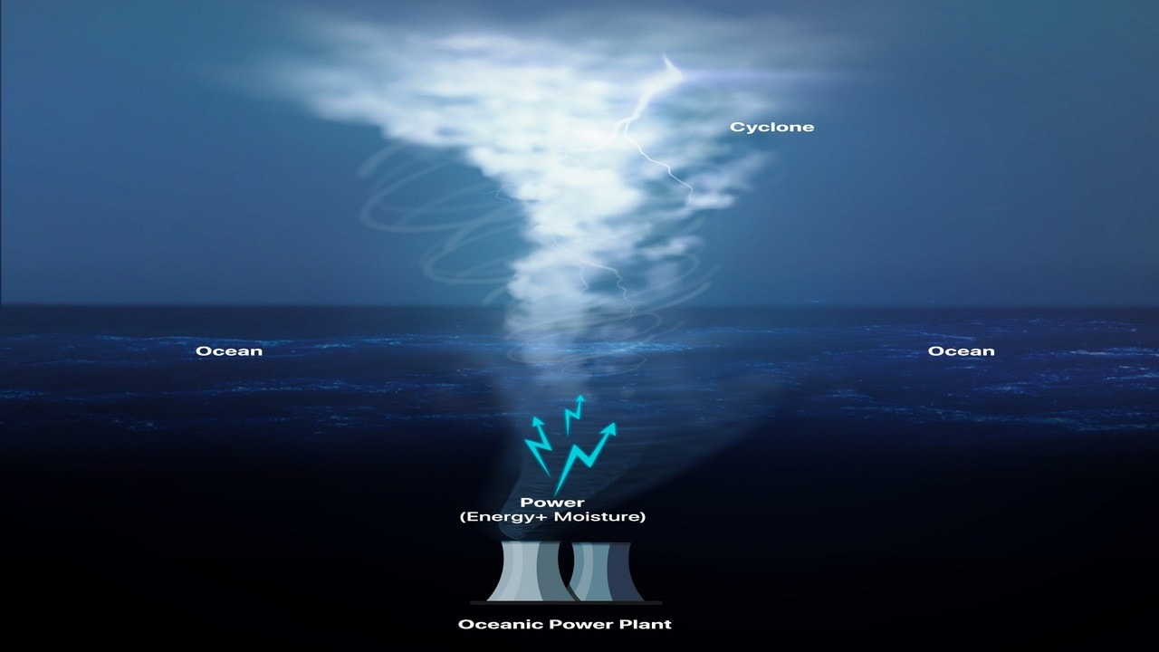 This schematic shows how a cyclone draws its energy and moisture from the warm waters over which it forms