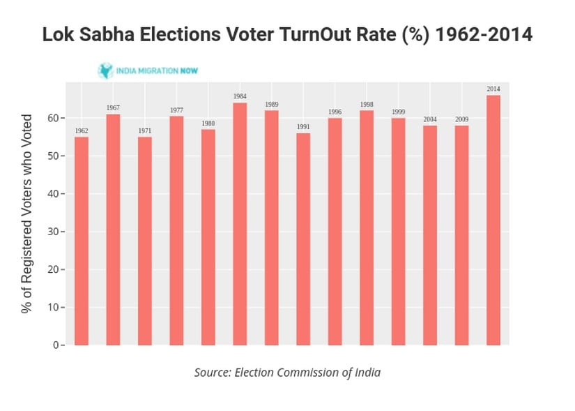 Missing migrant voters in India and why they matter; states with higher rates of migration known to have lower voter turnouts