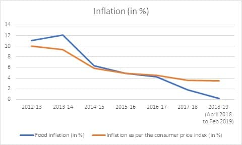 BJP manifesto 2019: Narendra Modis promise to keep inflation under control and double farmers income by 2022 is paradoxical