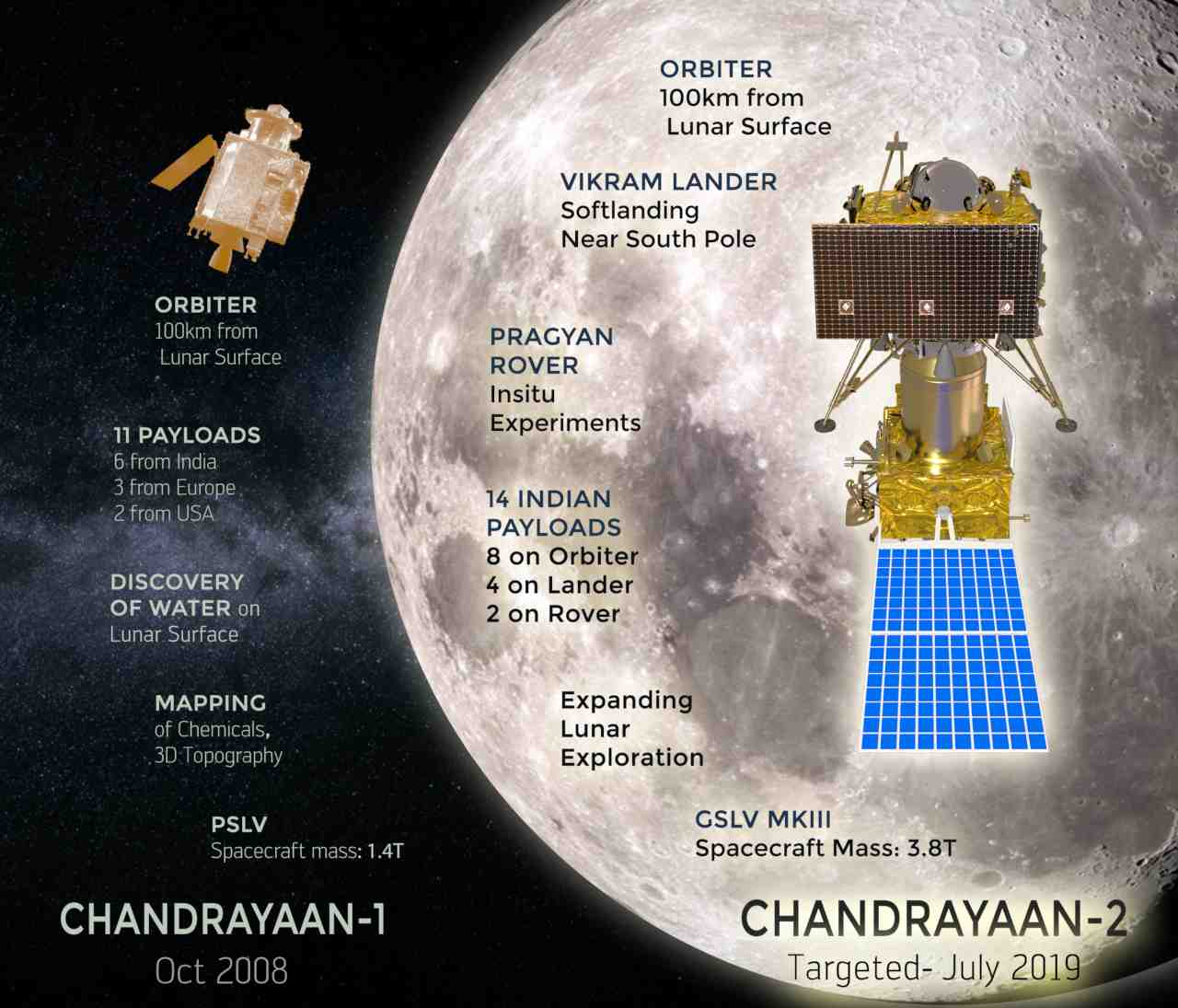The complexity and challenges of Chandrayaan-2 vs Chandrayaan-1. Image credit: ISRO