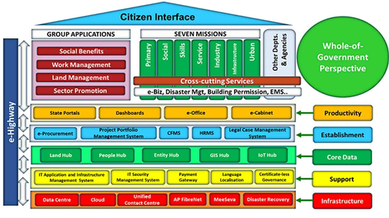 India Enterprise Architecture: What is it and should it be made mandatory for all e-governance projects?