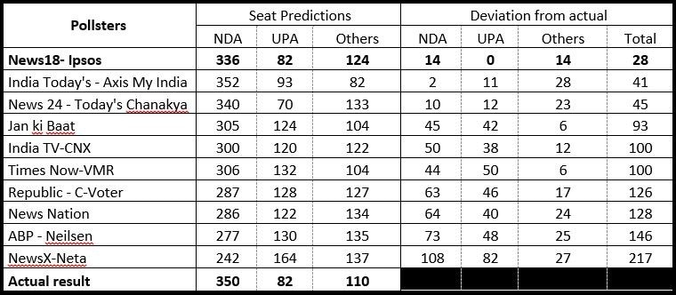 Lok Sabha Election 2019: News18-IPSOS exit poll shines as the most accurate survey