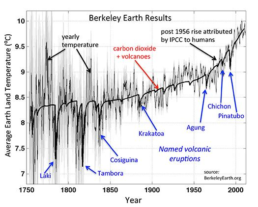 Earth's average global temperature response to major (named) volcanic eruptions in the past 250 years. Source: BerkeleyEarth.org