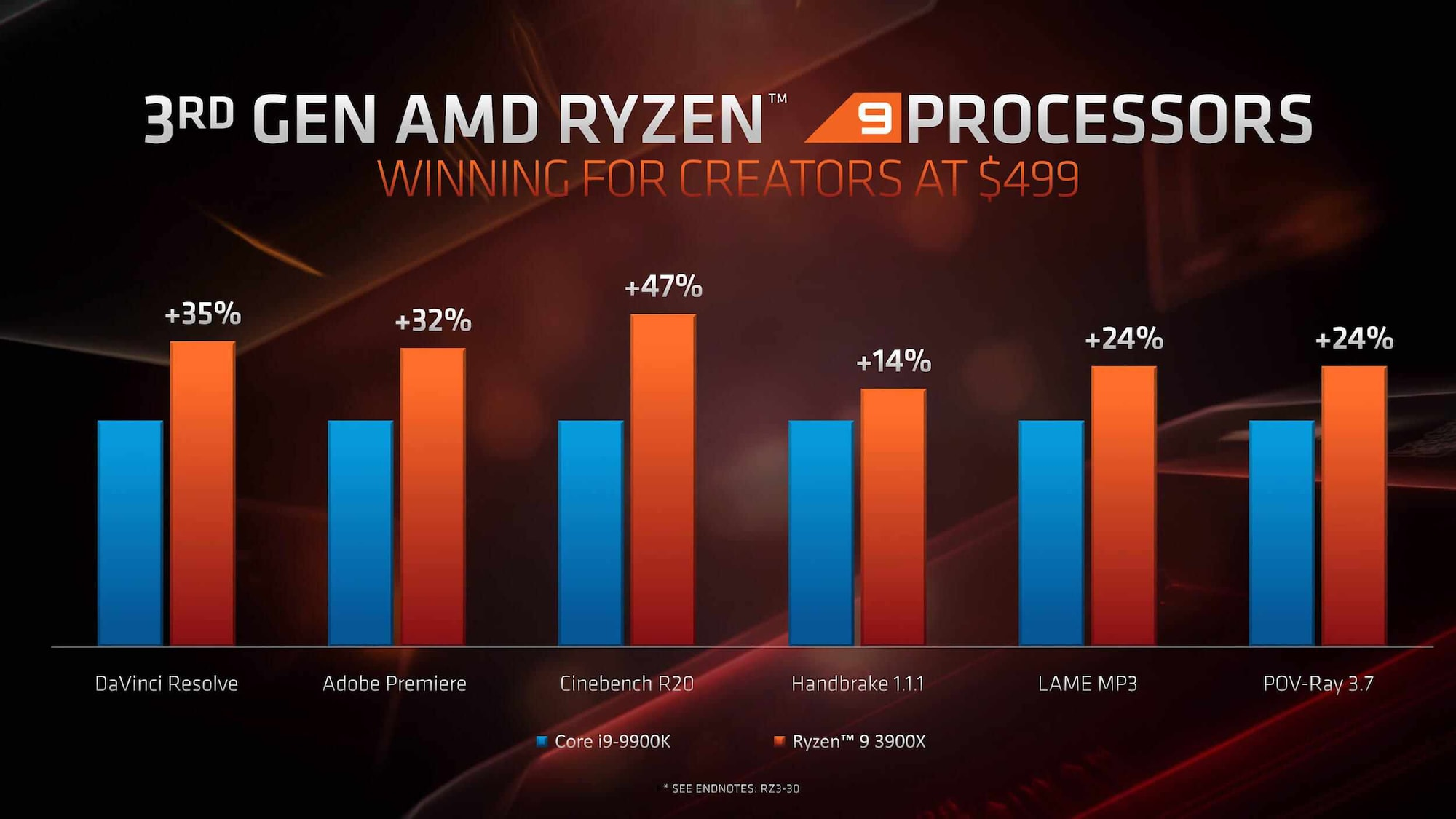 Intel Core i9-9900K vs AMD Ryzen 9 3900X