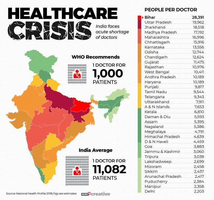 Healthcare Crisis_Shortage of doctors Map of India
