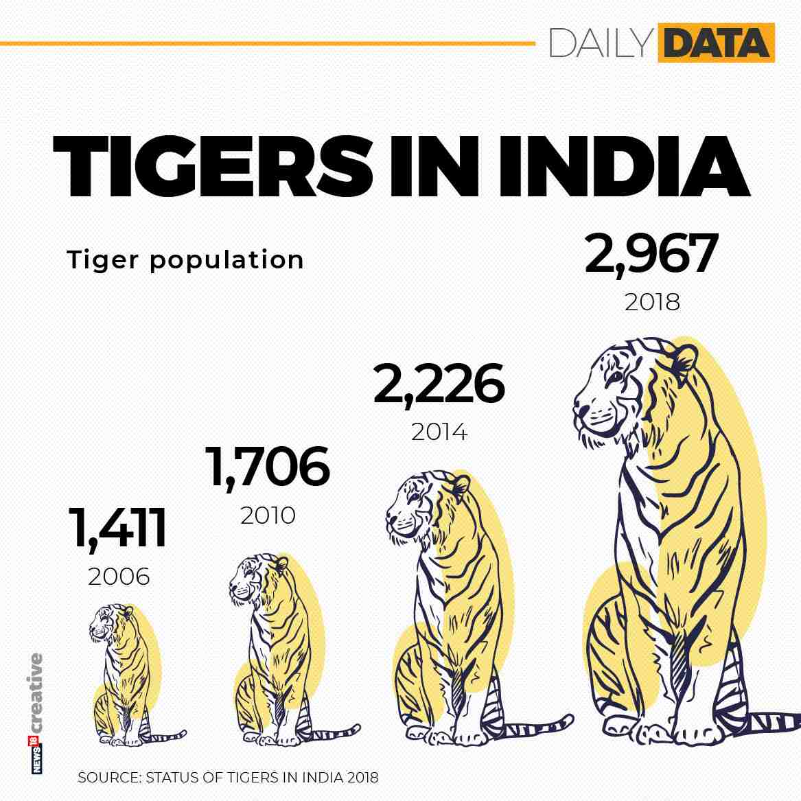 Tiger numbers in India over the past few years. Image: NW18 Creative