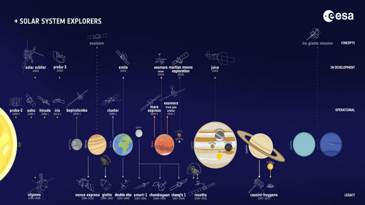 To the Moon & back: Future missions planned by various countries to our natural satellite