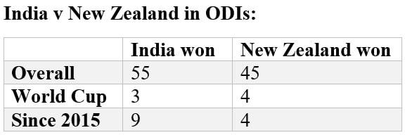India vs New Zealand, ICC Cricket World Cup 2019 Stats Preview: Kiwis dismal semi-final record gives Virat Kohlis men advantage