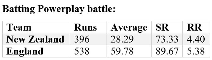 England and New Zealand during the powerplay overs in the World Cup. (Stats: Umrang Pabari)