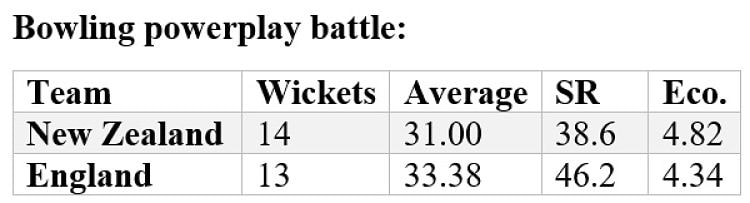 New Zealand and England's performance in the powerplay when bowling. (Stats: Umang Pabari)