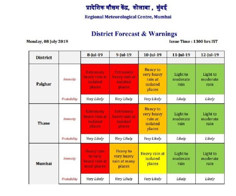 IMD forecast