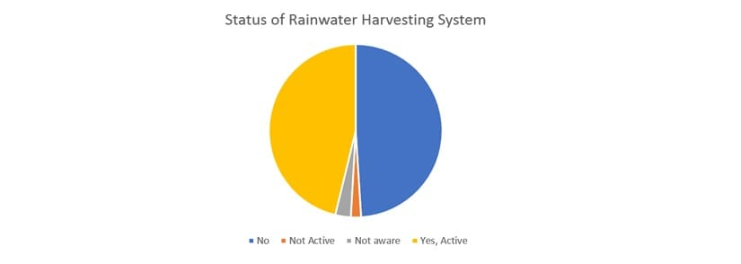 Percentage of respondents, for the question — Do you have a functioning rainwater harvesting system? | Sundaram Climate Institute, 2018