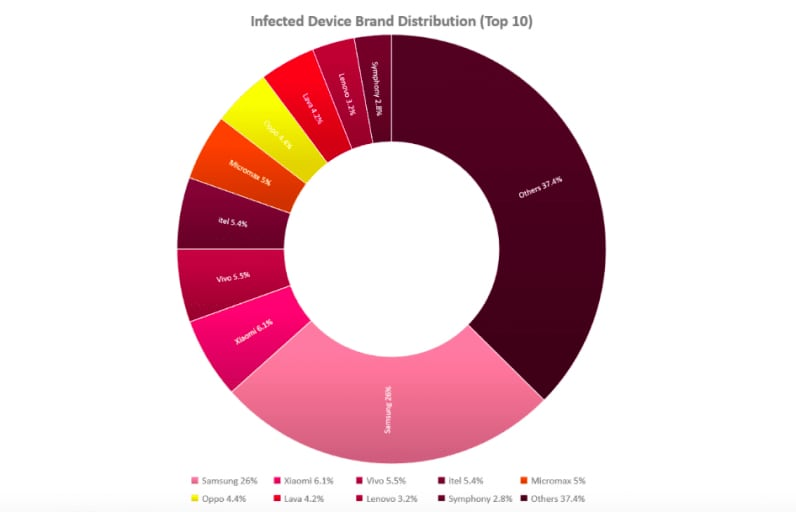 The infection distribution by smartphone brands in India. Source: Check Point