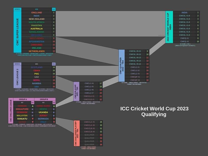 Explainer With 2023 Cricket World Cup Qualifying Process
