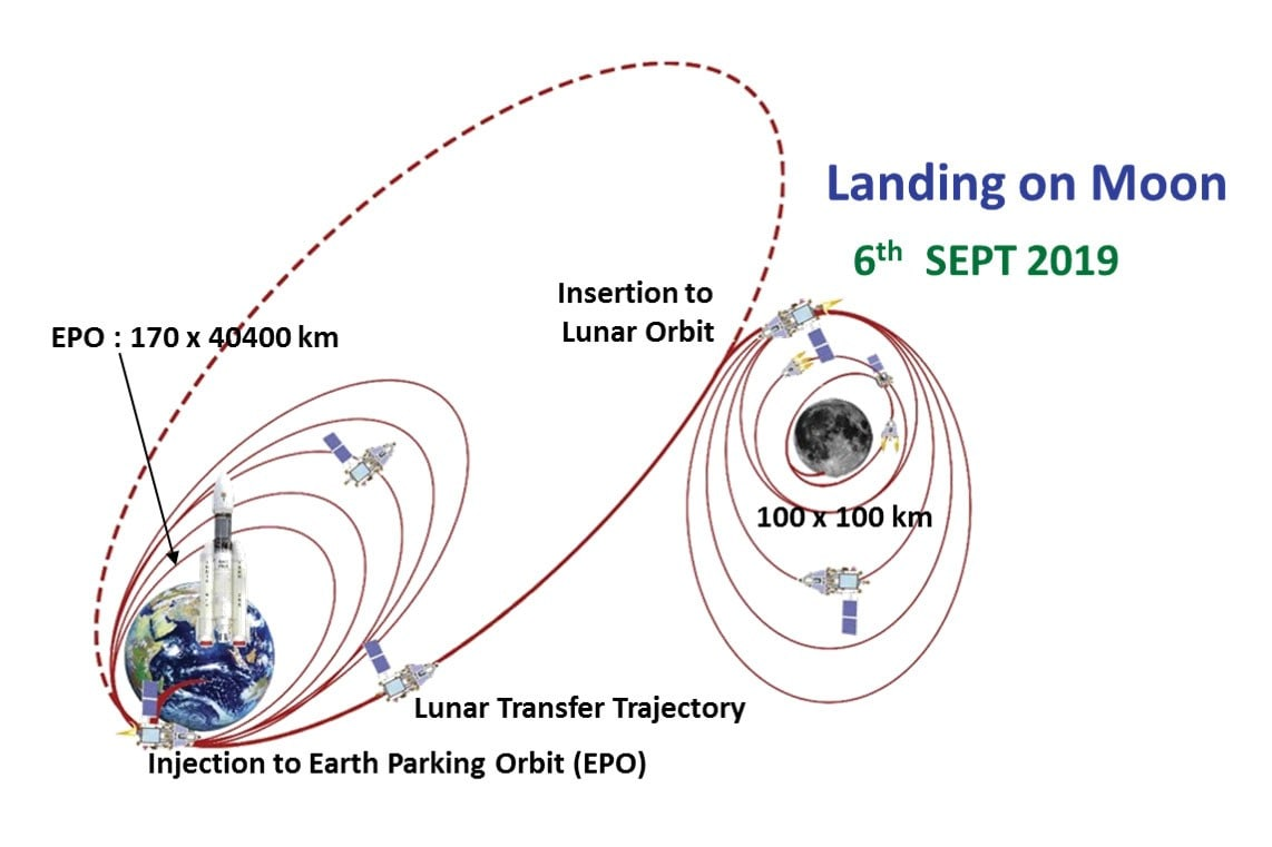 An orbit-raising diagram for Chandrayaan 2. Image: ISRO