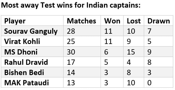 India vs West Indies, Stats Preview: Virat Kohli's chance to court captaincy glory, Jasprit Bumrah's dash to 50 wickets and other key numbers ahead of series- Firstcricket News, Firstpost