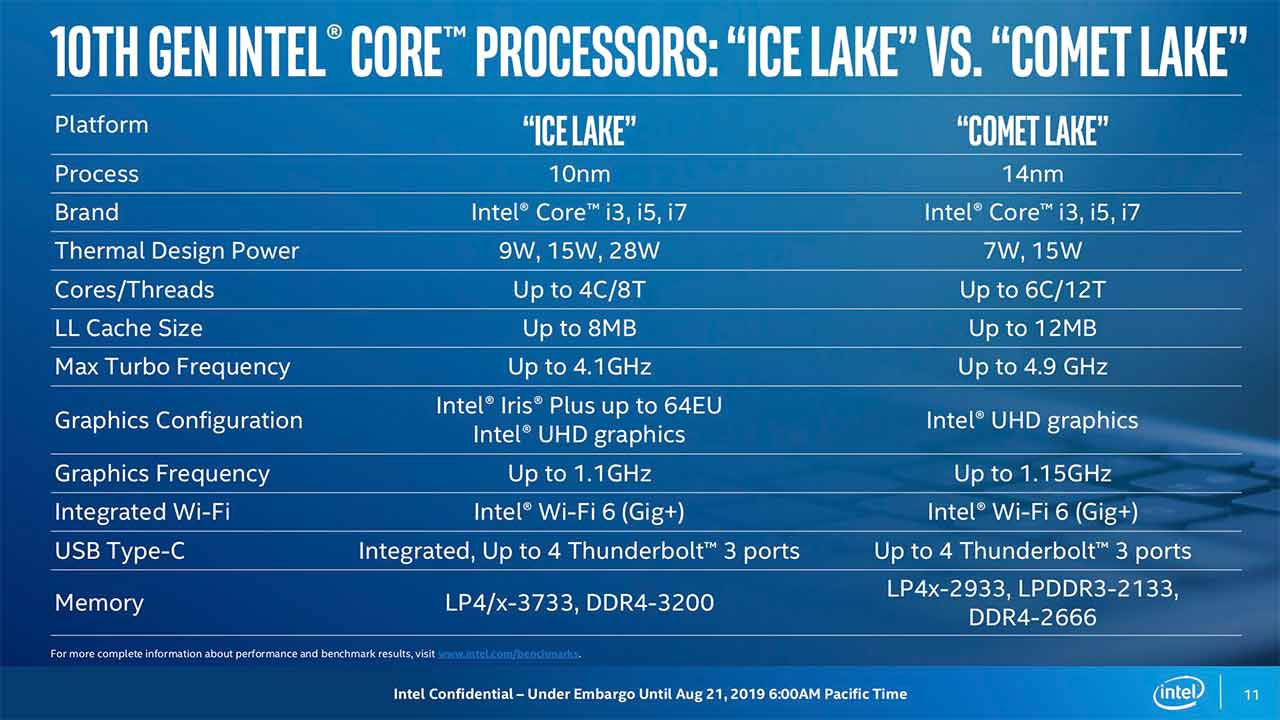 There will be 8 SKUs of Comet Lake at launch. Looking at the specs and features, it's likely that they will feature in more mainstream devices. Image: Intel