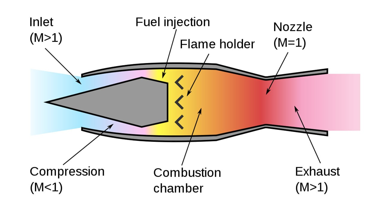 A ramjet engine is surprisingly simple in its design. Air is compressed via a nozzle, heated up tremendously by some sort of fuel, then exhausted out the rear at speed.