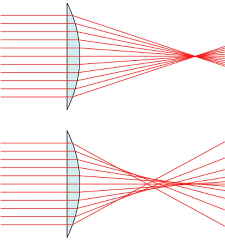 The image on top shows how light rays are supposed to converge, the image below shows how they actually converge.