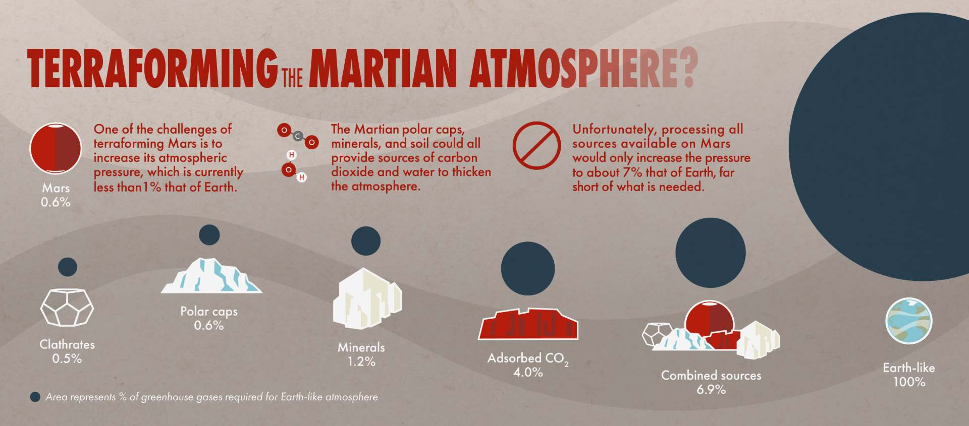 This infographic shows the various sources of Mars carbon dioxide and their predicted contribution to Martian atmospheric pressure. Image: NASA Goddard Space Flight Center.