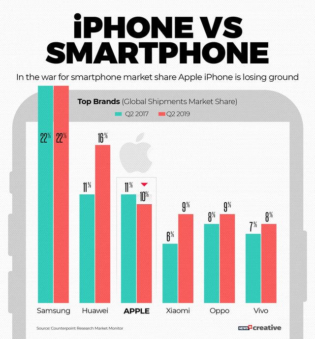 iphone-vs-smartphone-640