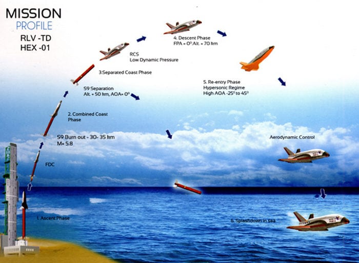 An illustration showing the different stages in the RLV technology demonstration, from launch to landing of both stages. Image: ISRO
