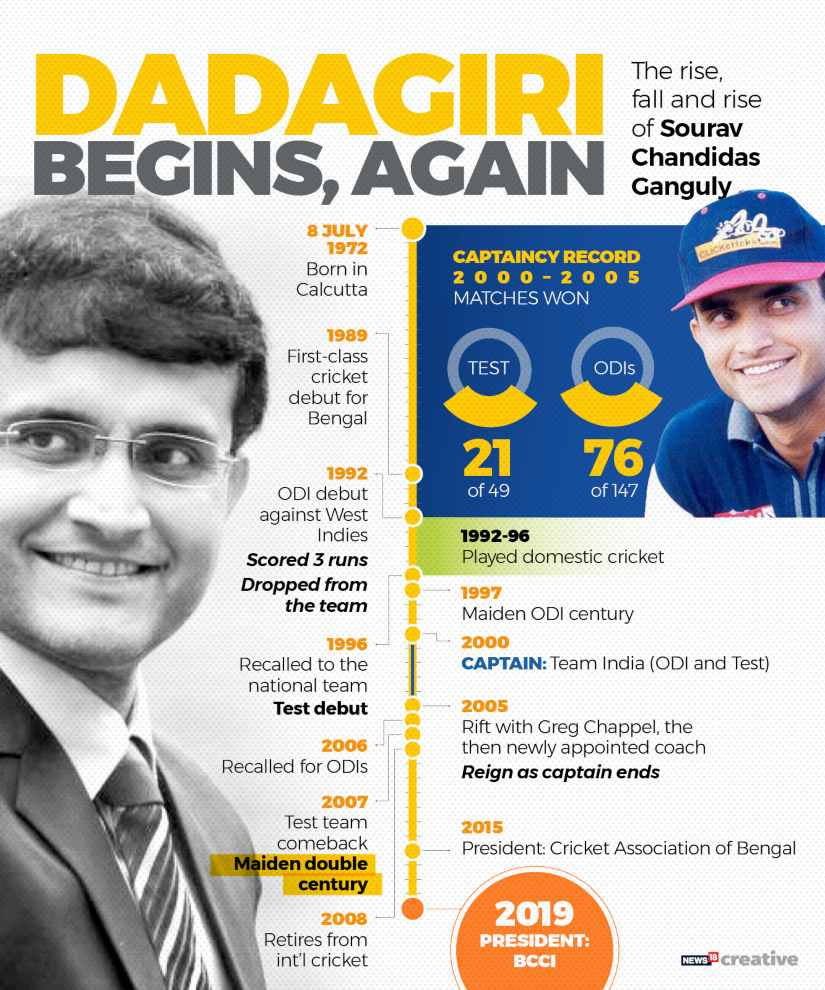 From Indian cricket captain to BCCI president, timeline of Sourav Gangulys journey on and off the cricket field
