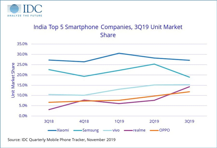 Samsung still retains second place in India, but it's rapidly losing ground to the likes of Realme.