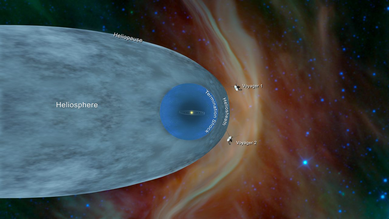 This graphic shows the position of NASA's Voyager 1 and Voyager 2 probes, outside of the heliosphere, a protective bubble created by the Sun that extends well past the orbit of Pluto. Image credit: NASA
