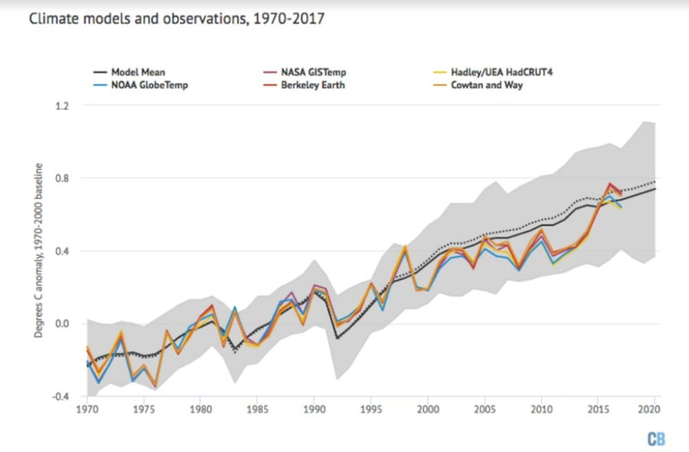 Model reconstruction of global temperature since 1970. Average of the models in black with model range in grey compared to observational temperature records from NASA, NOAA, HadCRUT, Cowtan and Way, and Berkeley Earth. Image credit: Carbon Brief,