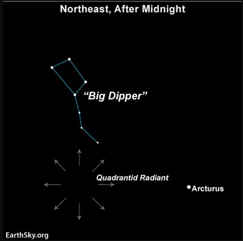 The radiant point of Quadrantid meteor shower. Image credit: Wikipedia