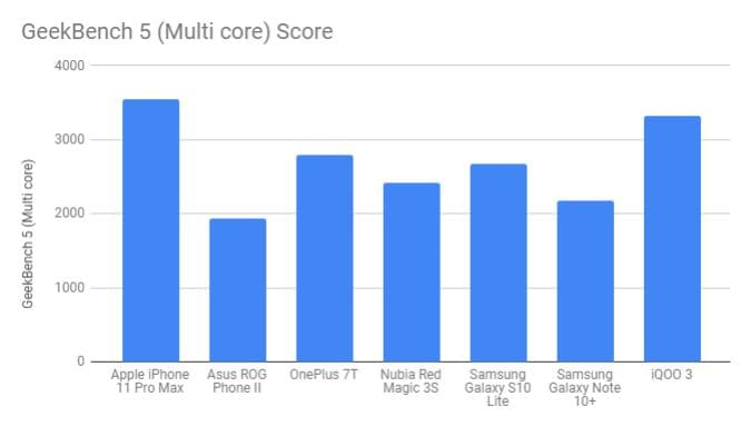 Geekbench 5 Multi Core