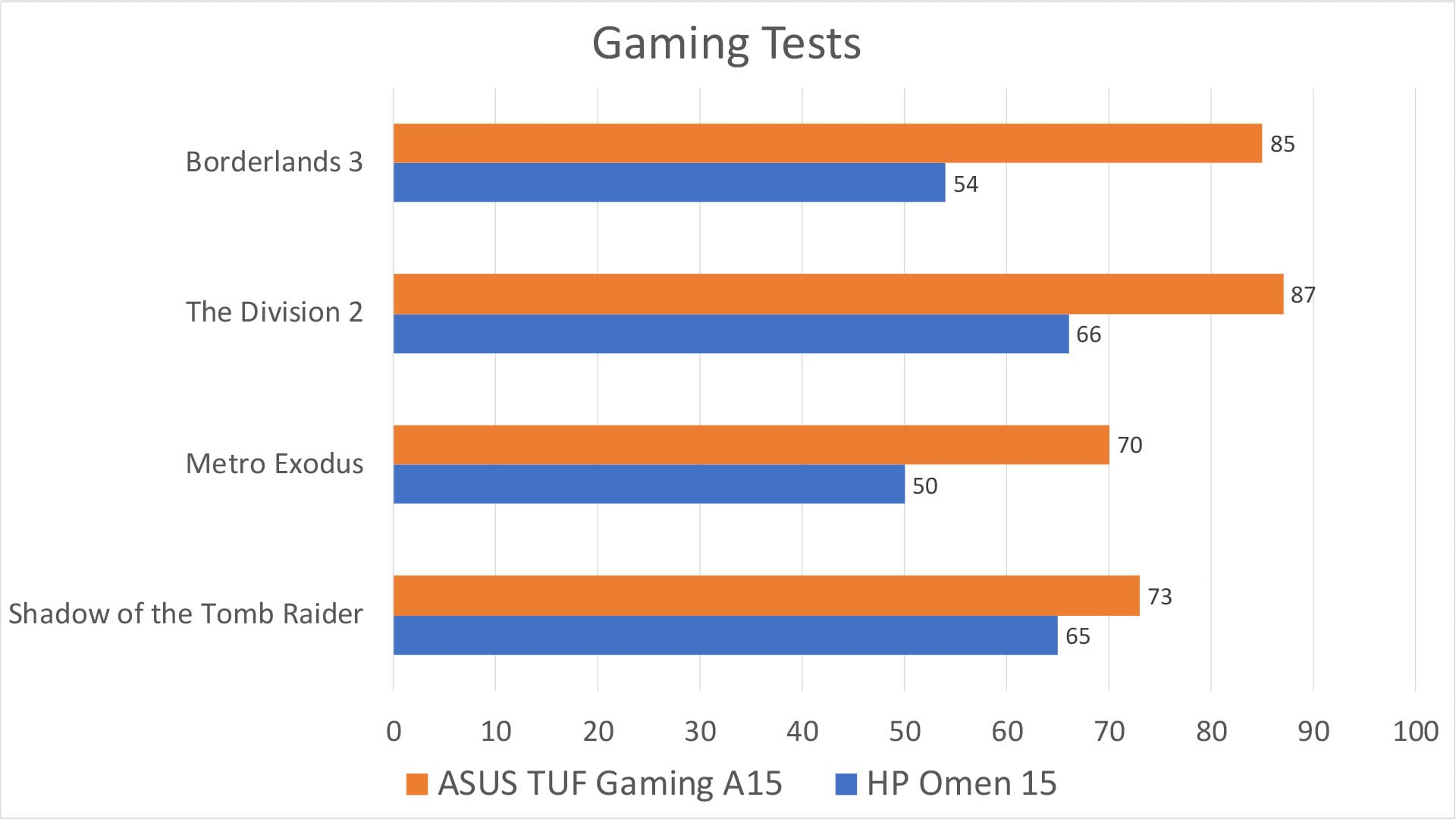 The ASUS A15 is about 25k cheaper than the Omen 15, and quite a bit more powerful, as you can see. The Omen makes up for this with a much better display and speaker set, which I think matters a great deal more, even when gaming.