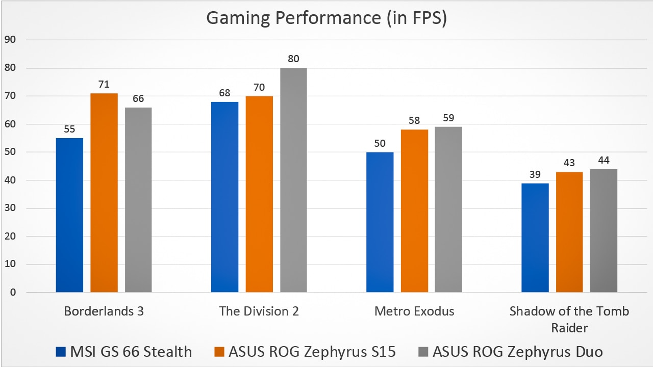 Overall performance is quite decent, but compared to the competition, the GS66 can't hold its own.