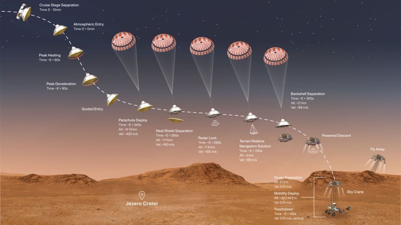 A profile of the entry, descent and landing phase of Mars 2020 Image Credit: NASA / JPL-Caltech