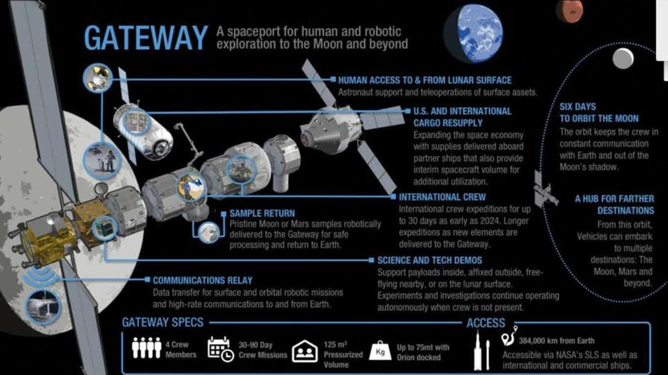 The Lunar Gateway. Image credit: NASA