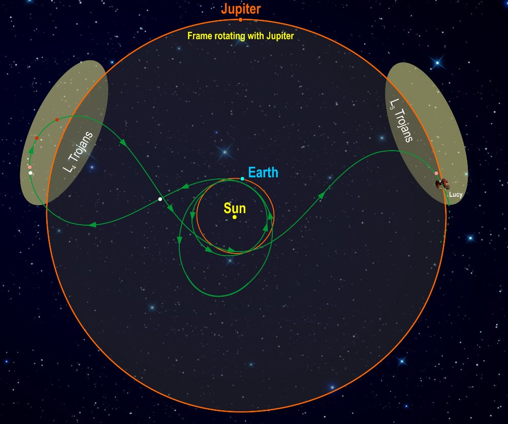 This diagram illustrates Lucy's orbital path. The spacecraft's path (green) is shown in a frame of reference where Jupiter remains stationary, giving the trajectory its pretzel-like shape. After launch in October 2021, Lucy has two close Earth flybys before encountering its Trojan targets. In the L4 cloud Lucy will fly by (3548) Eurybates (white) and its satellite, (15094) Polymele (pink), (11351) Leucus (red), and (21900) Orus (red) from 2027-2028. After diving past Earth again Lucy will visit the L5 cloud and encounter the (617) Patroclus-Menoetius binary (pink) in 2033. As a bonus, in 2025 on the way to the L4, Lucy flies by a small Main Belt asteroid, (52246) Donaldjohanson (white), named for the discoverer of the Lucy fossil. After flying by the Patroclus-Menoetius binary in 2033, Lucy will continue cycling between the two Trojan clouds every six years. Credits: Southwest Research Institute
