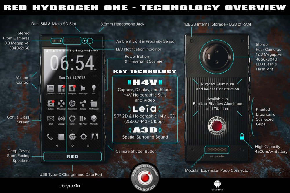 RED HYDROGEN One Infographic. Android Authority