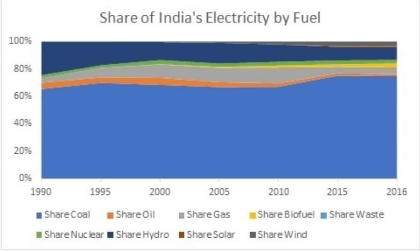 Figure 1: Share of India's Electricity Generation by Fuel, Source: IEA, Electricity Report, 2018