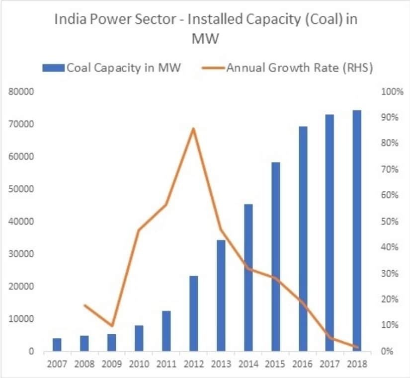 Figure 3: Growth in Installed Coal Generation Capacity in India, 2007-2018. All figures relate to capacity at the end of March of the respective year, excepting for 2018, which relates to December of that year. Source: Central Electricity Authority, Executive Summaries.