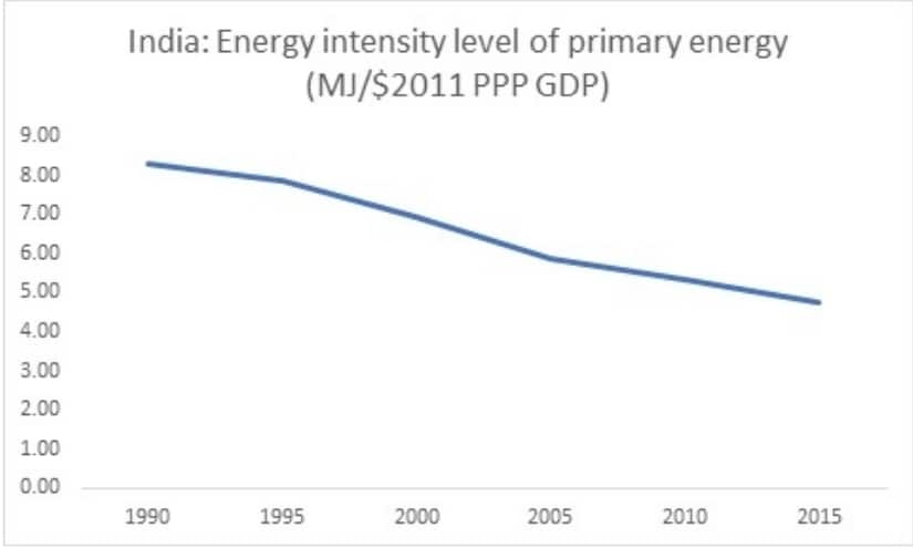Figure 5: India's Energy Intensity of GDP; Source: World Bank