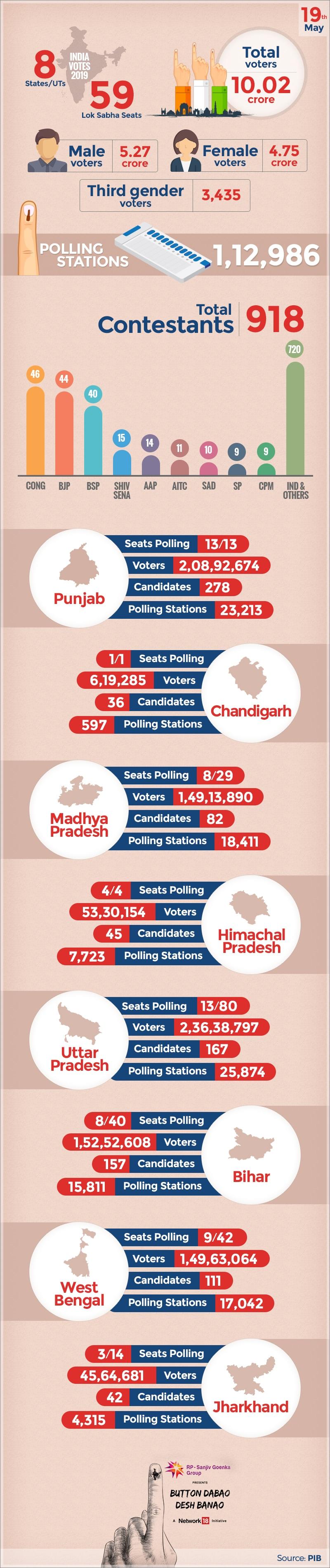 Lok Sabha Elections 2019: Seventh Phase