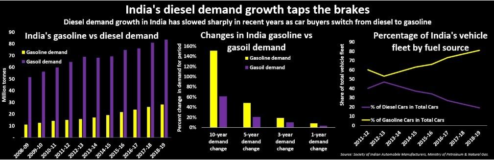 India diesel demand - Reuters chart1 - 12 July 2019