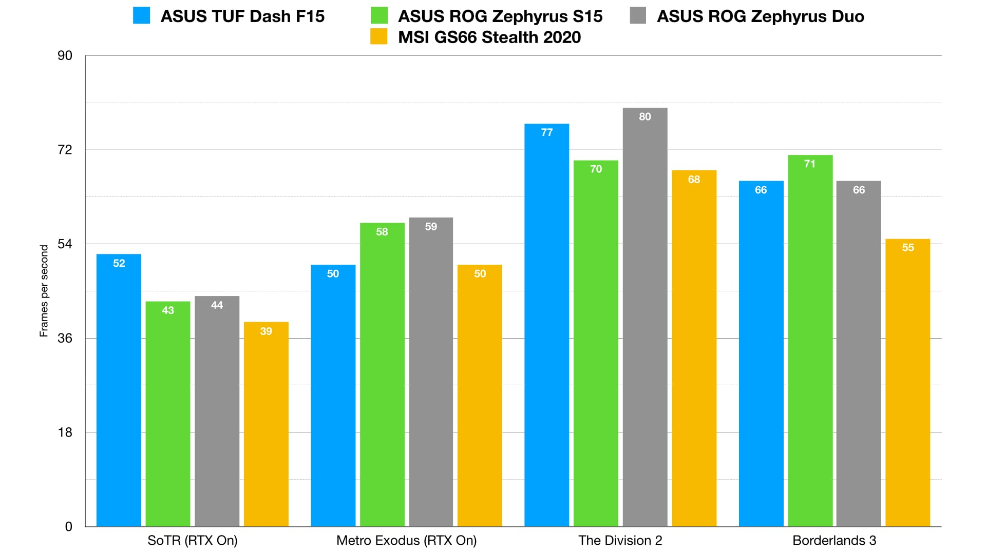 The F15's RTX 3070 might be forced to run in a reduced power state, but the sheer graphical grunt of the newer GPU architecture helps it hold its own against the more power-hungry GPUs in older laptops.